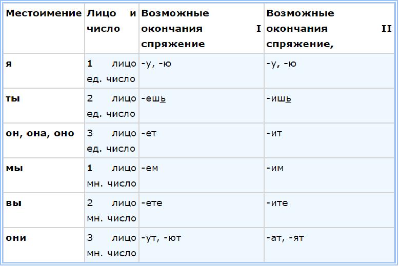 таблица спряжений