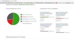 Результат голосования: принят (237 голосов, 52.7%) Справедливая Россия - 2 голоса против