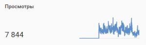 уменьшается ли число просмотров если удалить ютуб видео