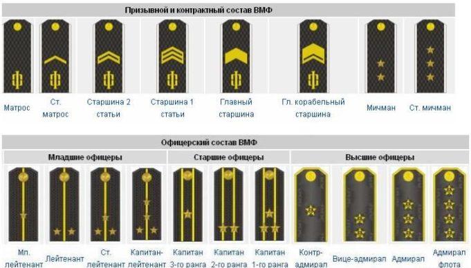 погоны в ВМФ РФ