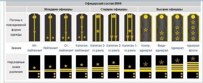 нарукавные знаки и погоны ВМФ России