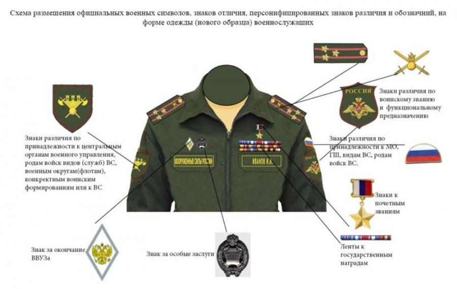 Морские звания ВМФ РФ и соответствие званий сухопутных войск и флота, знаки отличия на погонах и кителях