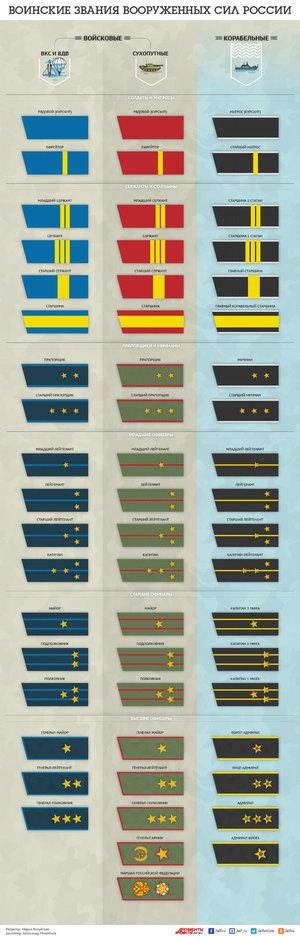 Погоны Вооруженных сил