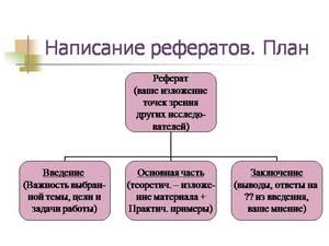Схема реферата