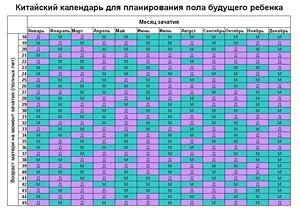 Таблица пола ребенка