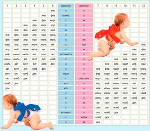 Как узнать пол ребенка по таблице