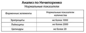 Таблица показателей мочи