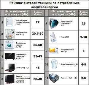 Сколько электроэнергии потребляет компьютер