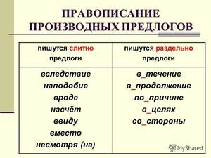 Правописание в русском языке