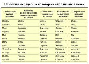 Месяца на украинском
