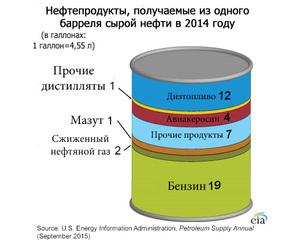 Измерение нефти