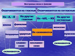 Склонение фамилий в русском языке