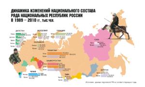 Этнический состав россии