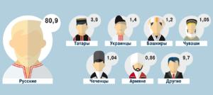 Динамика соотношения национальностей в РФ