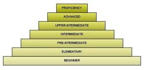 Шесть уровней знания английского языка