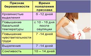 Как можно понять о наступлении беременности