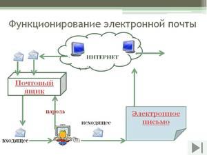 Как работает электронная почта