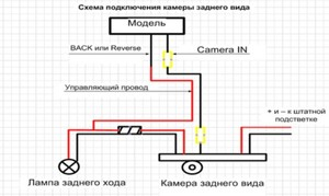 Как выбрать камеру заднего вида