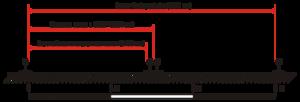 Размеры железной ддлороги