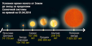 Звезды за солнечной системой