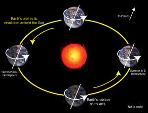 Периоды вращения Земли