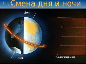 Сколько длится вращение Земли вокруг Солнца