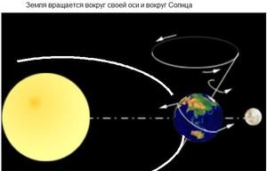 Вращение земли по отношению к солнцу